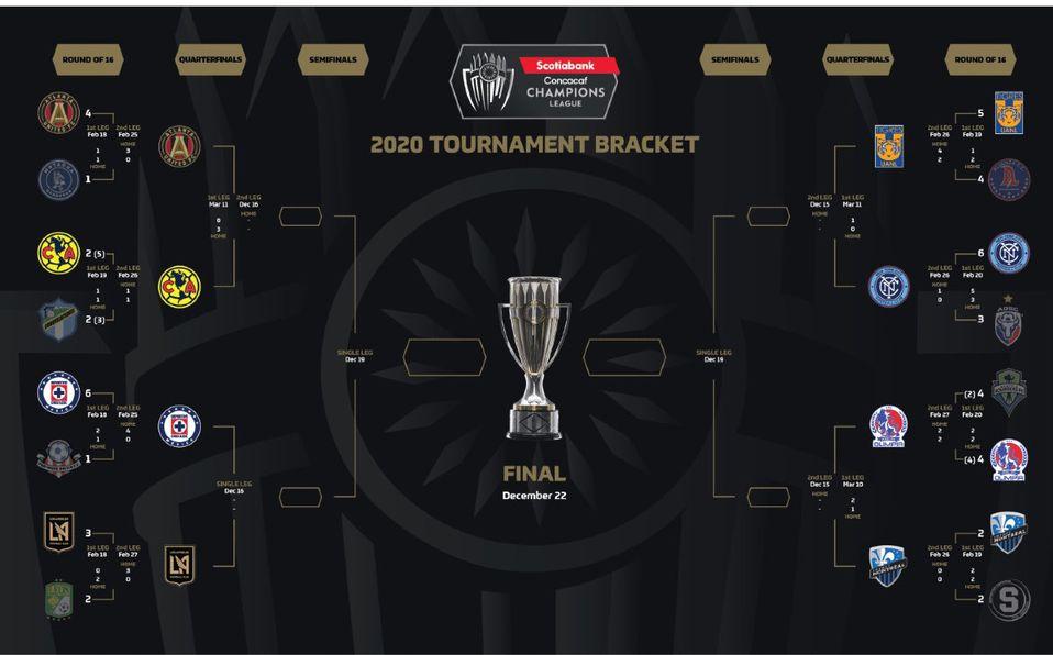 América, Cruz Azul y Tigres definirán su futuro en el torneo de Concacaf.