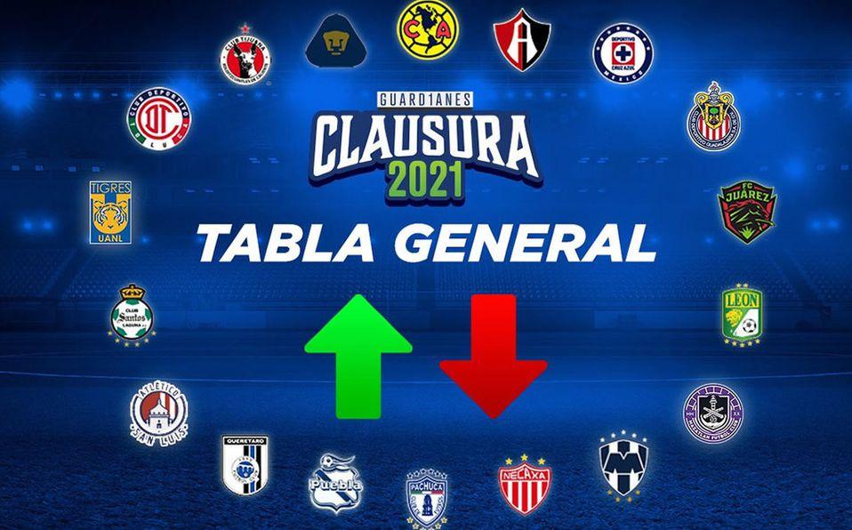 Tabla general de Liga MX, así están las posiciones del Guardianes 2021. (Mediotiempo)